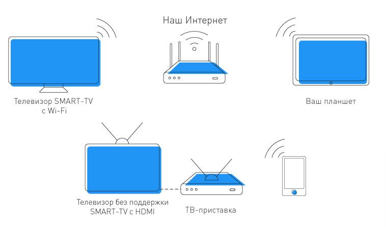 Схема подключения 24часаТВ по wi-fi без проводов
