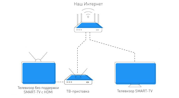 Схема подключения 24часаТВ по проводу
