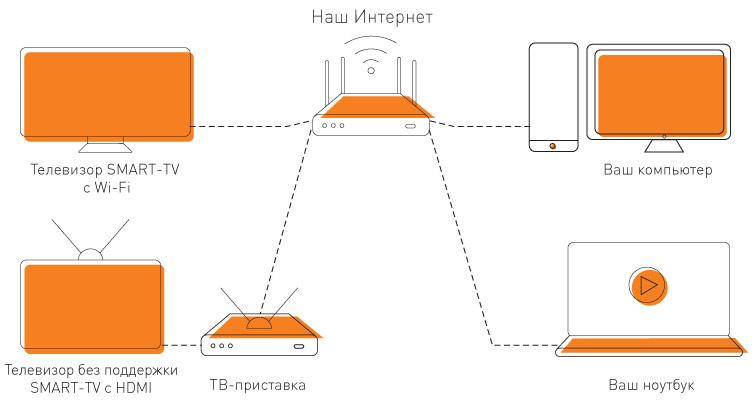 Схема подключения Смотрёшки по проводу
