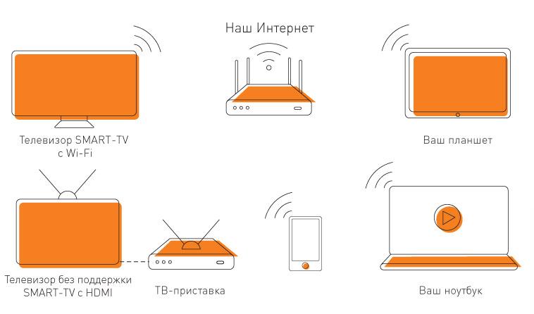 схема подключения Смотрёшки по wi-fi без проводов